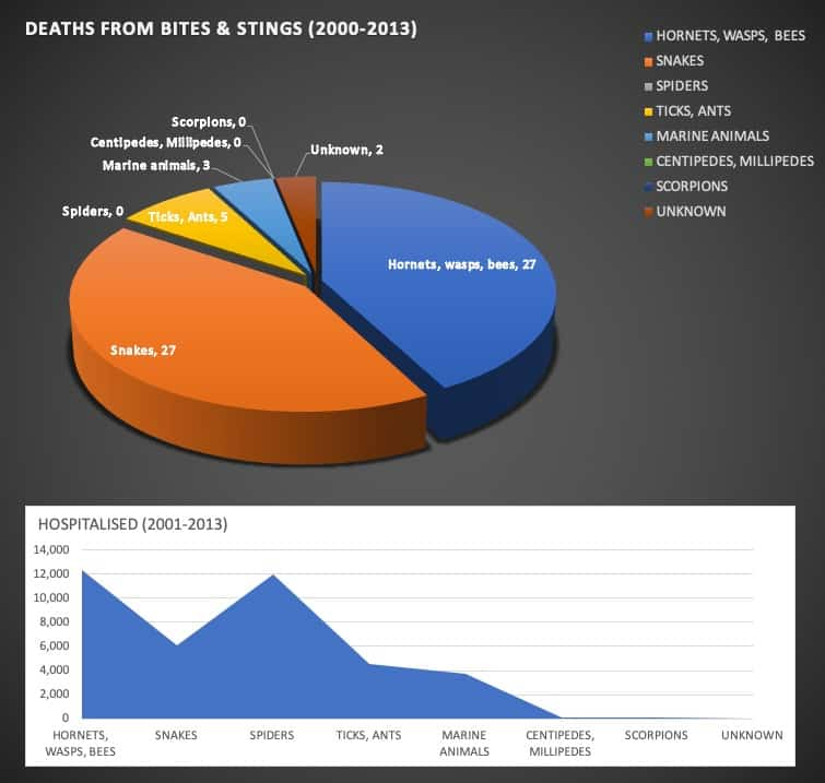 Chart showing Causes of Death from Bites & Stings for the period 2000 to 2013