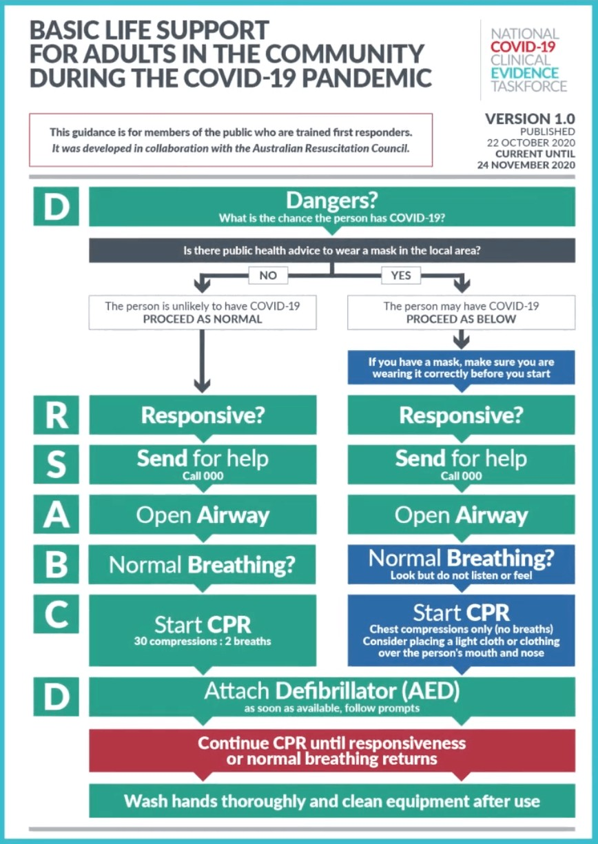 Guidelines for Basic Life Support During Covid-19 Pandemic