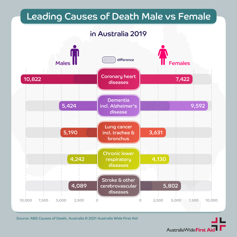 Leading causes of death in Australia - male vs female