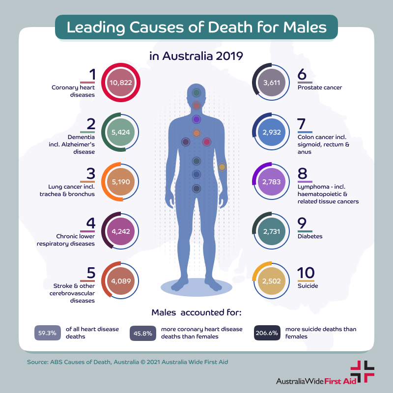 Leading causes of death for men in Australia