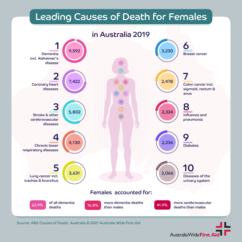 Leading causes of death for women in Australia