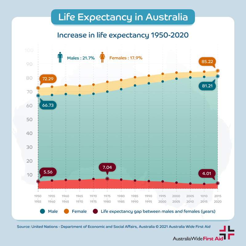 Life expectancy in Australia - increase from 1950 to 2020. Males & females
