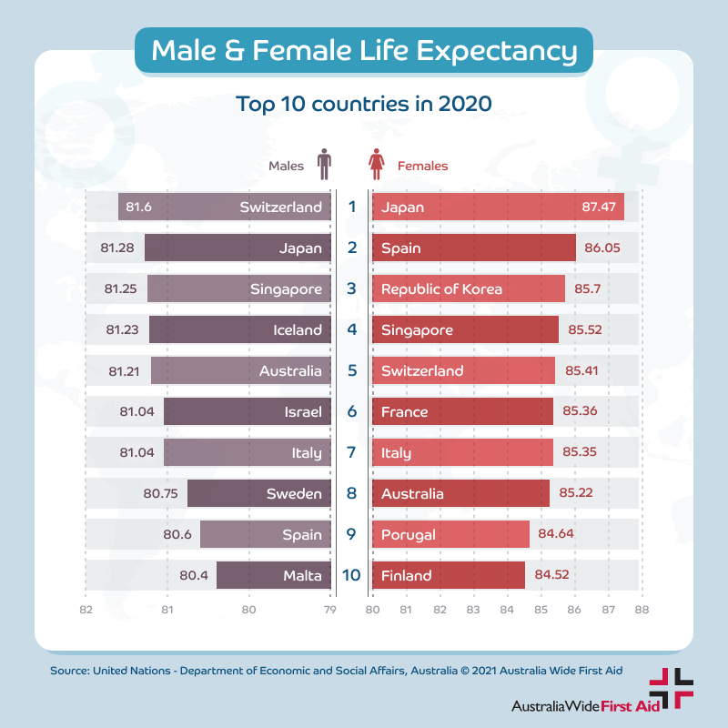 Male vs Female Life Expectancy - top 10 countries 2020