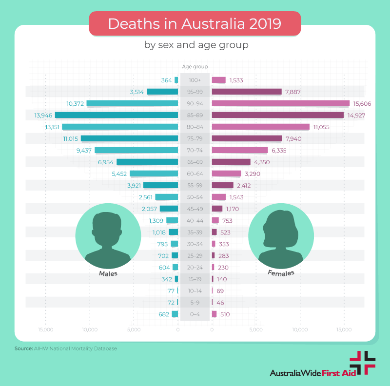 Deaths in Australian demographics - male, female and age group distribution