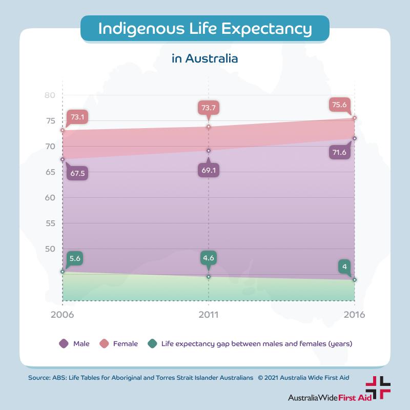 Indigenous life expectancy in Australia - men & women