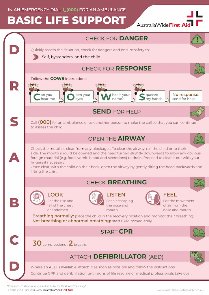 Basis life support for children