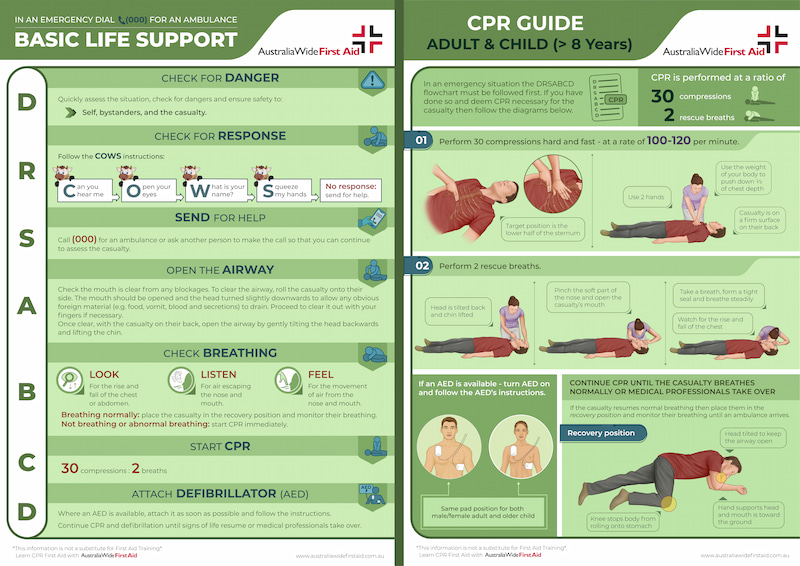 Basic life support & cpr for adults