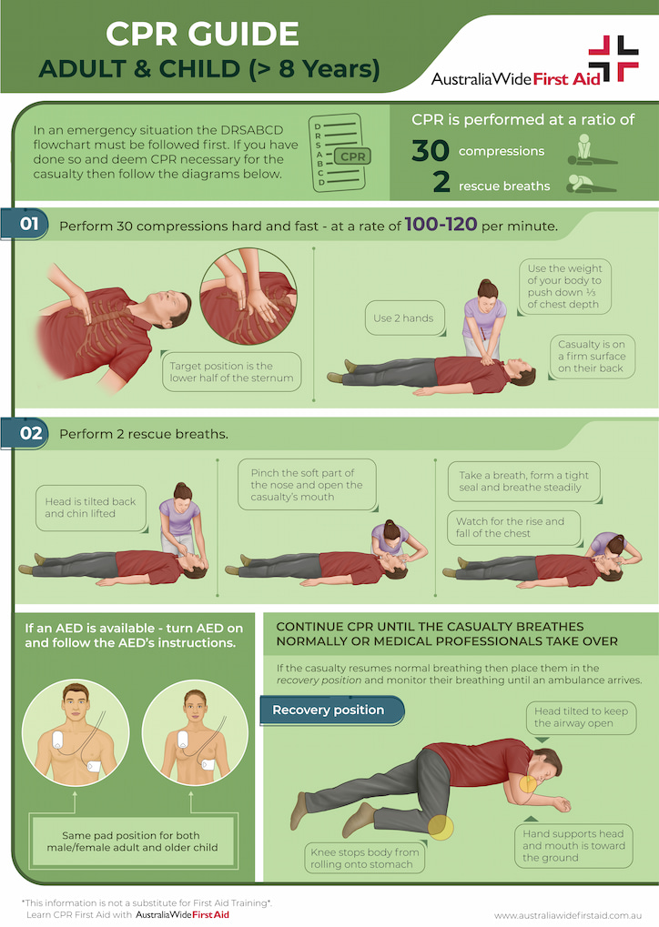 CPR guide for adults