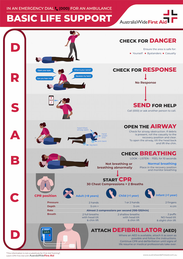 DRSABCD basic life support - for adults, children & infants