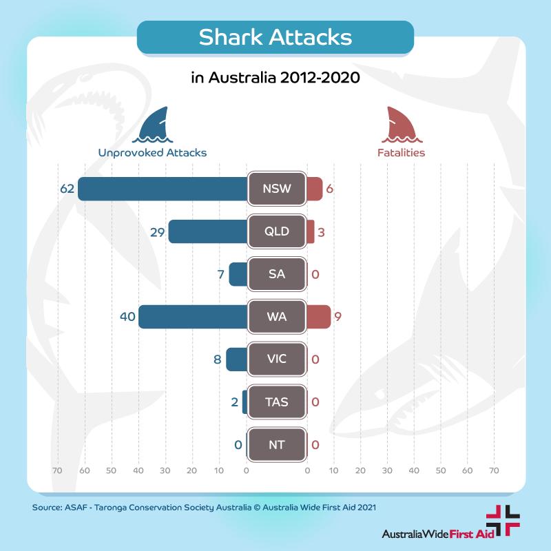 Shark attack statistics in Australia by State 2012- 2020