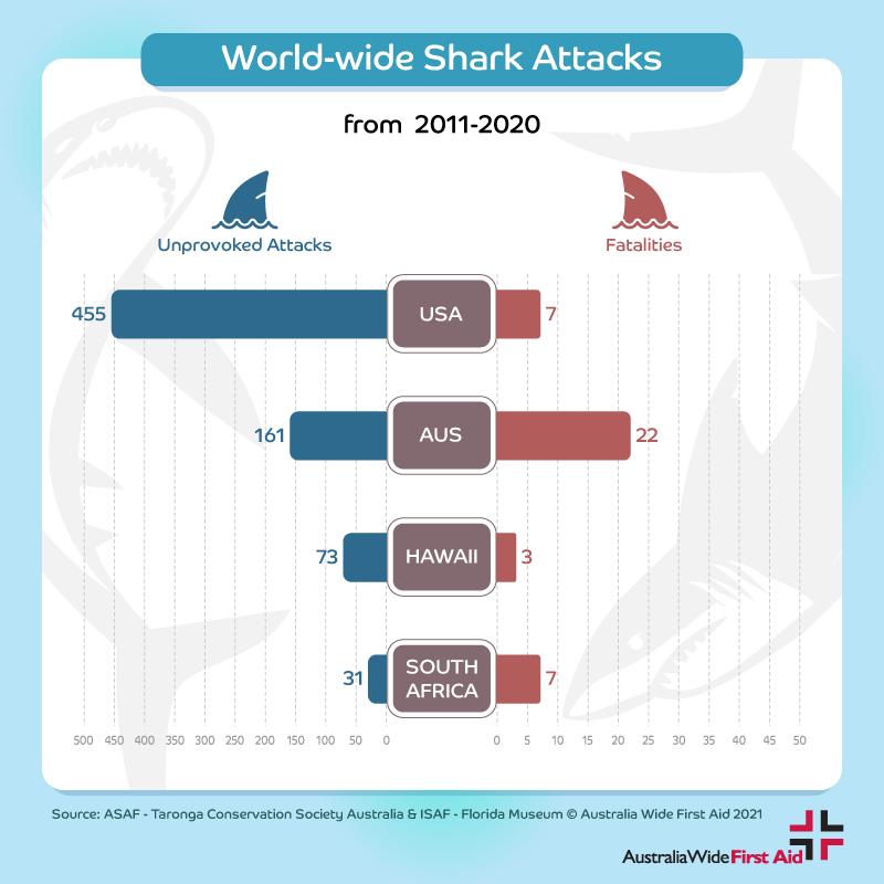 Worldwide shark attack statistics by location 2011-2020