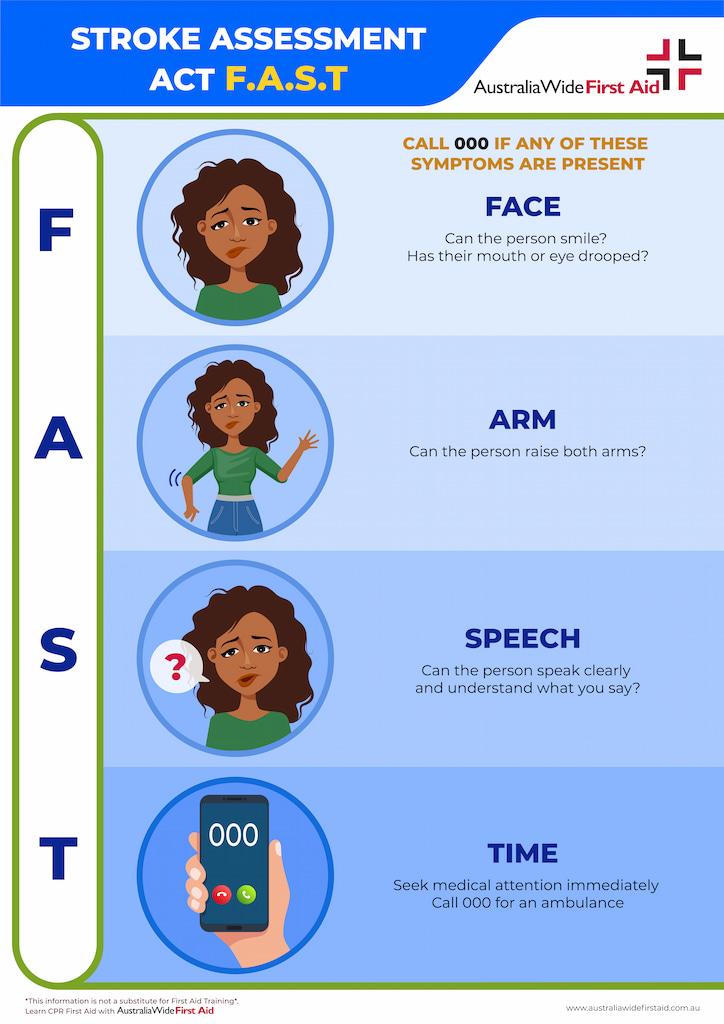 Stroke assessment FAST test