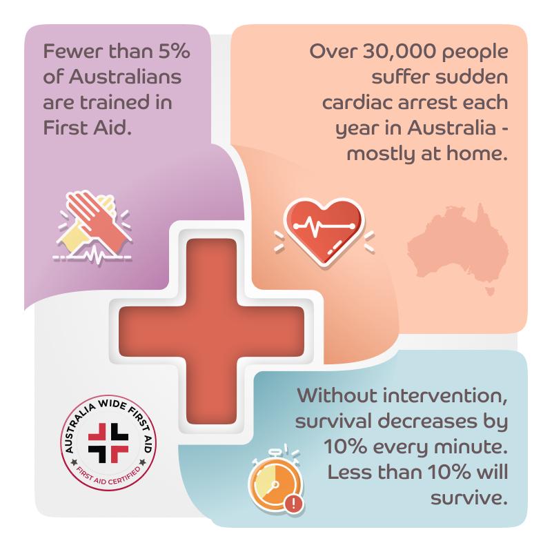 Sudden cardiac arrest statistics in Australia