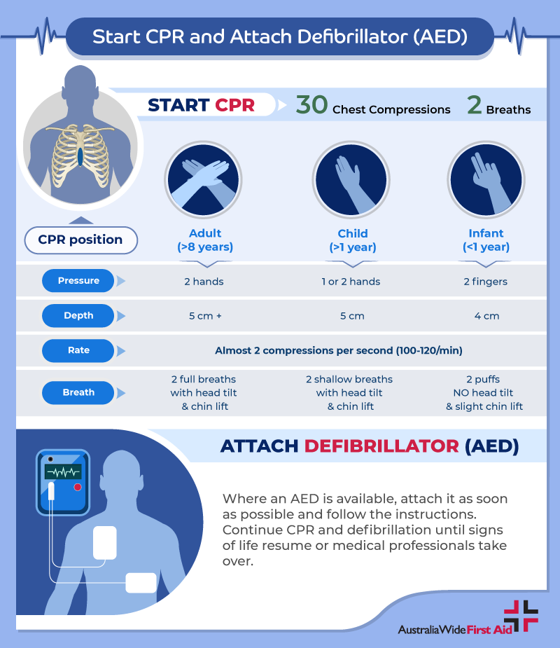 Sudden cardiac arrest CPR and AED instructions